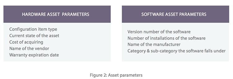 Hardware asset manager software & device management software
