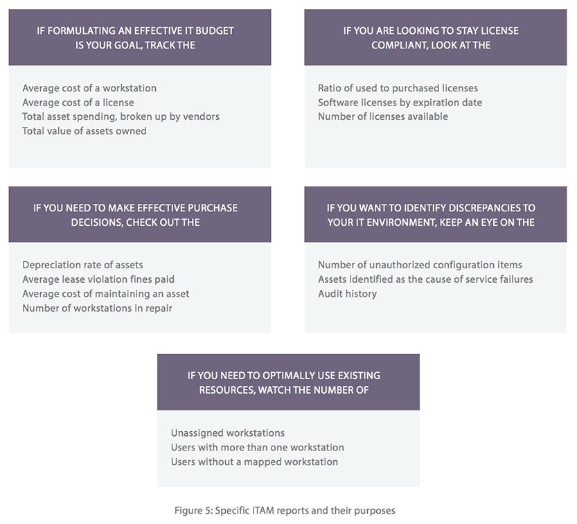 Hardware asset management KPIs