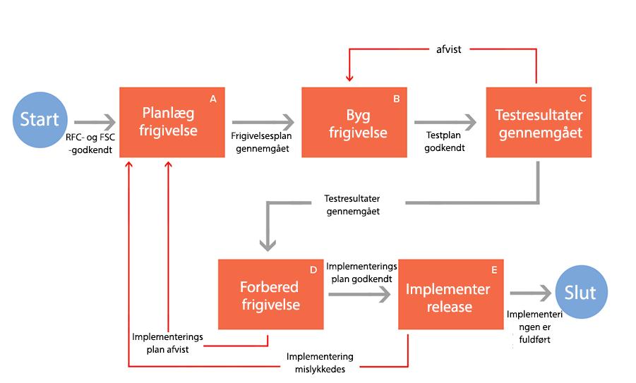itil release management process flow