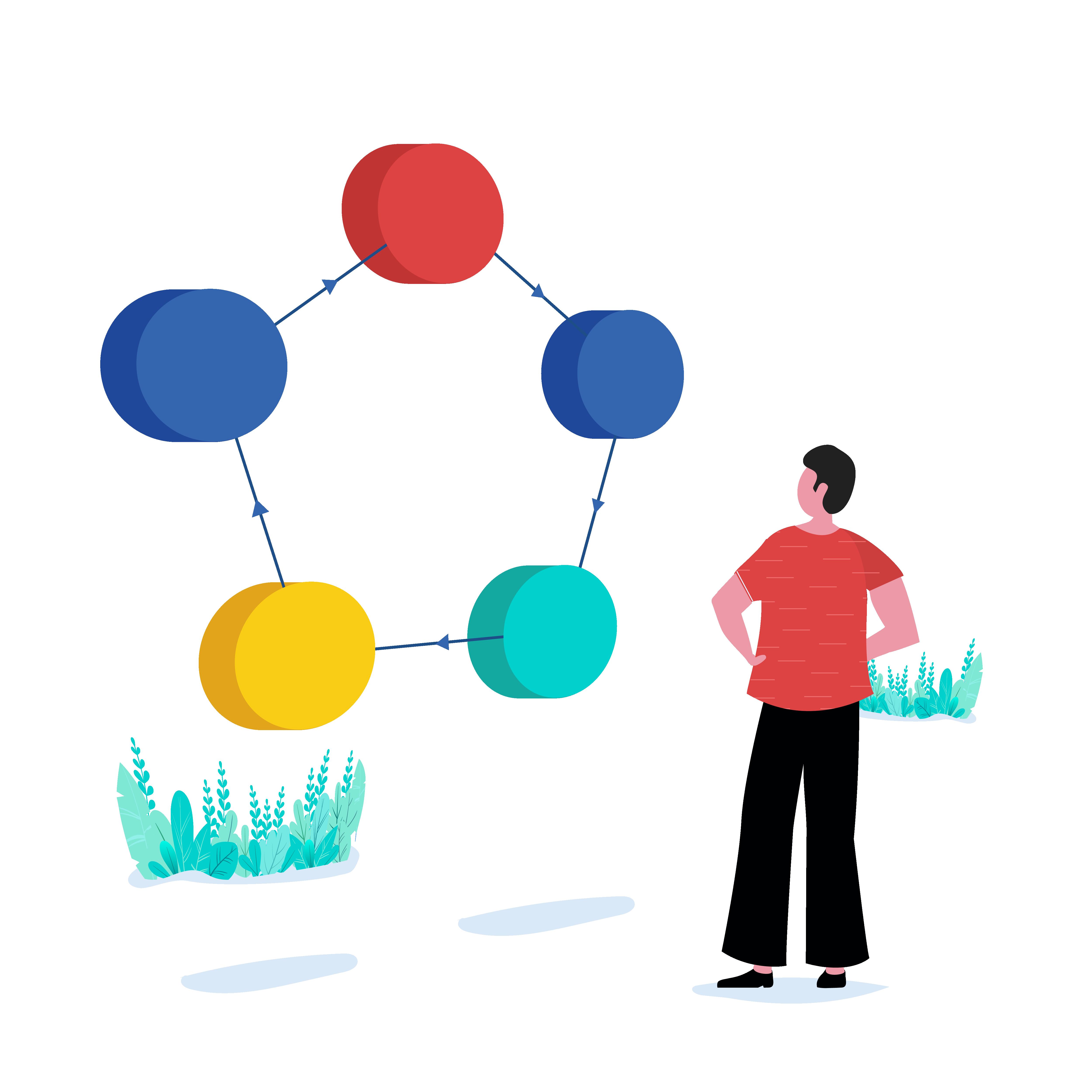 Identificer, hvad ITIL-ændringsadministration og dens typer er