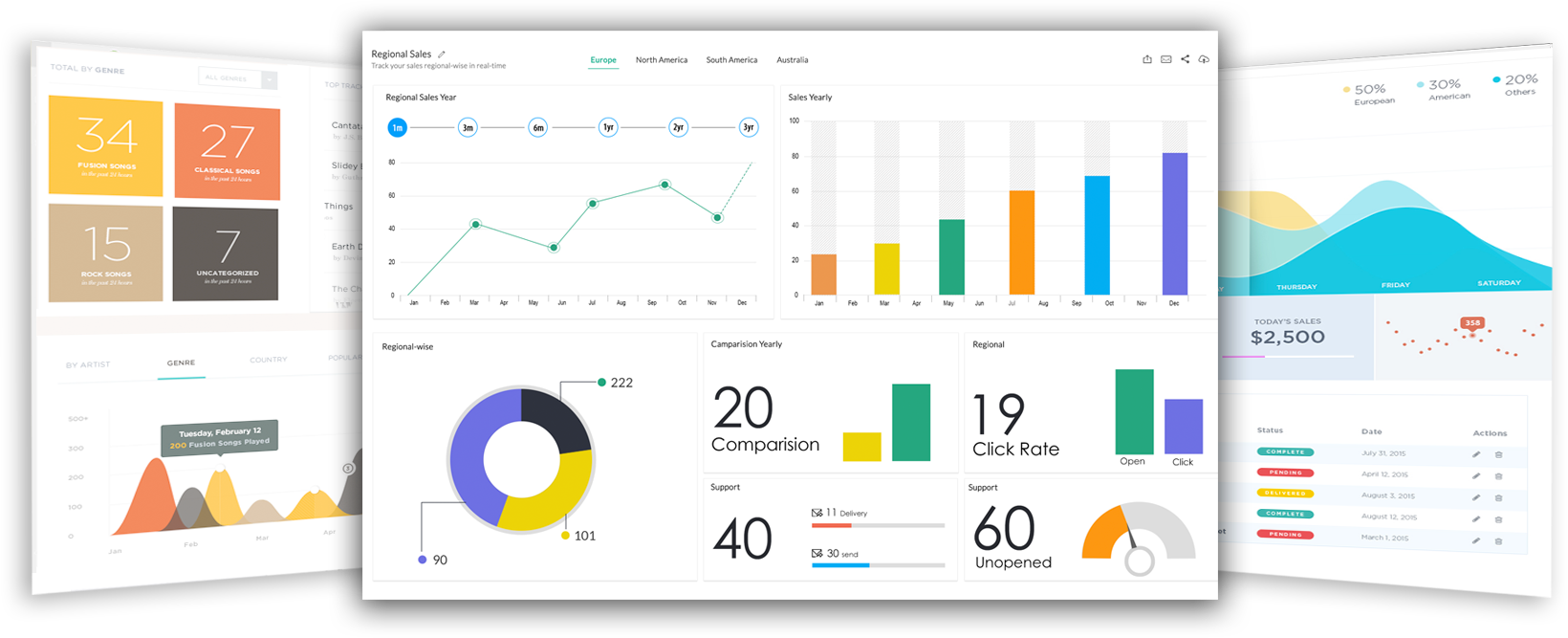 Advanced Analytics solution for deeper insight into your IT