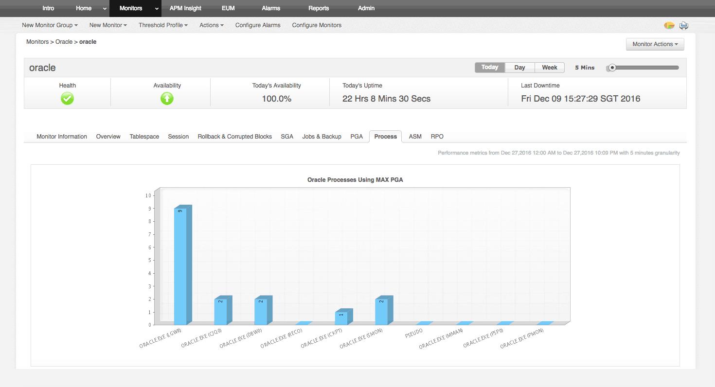 Monitorización de bases de datos