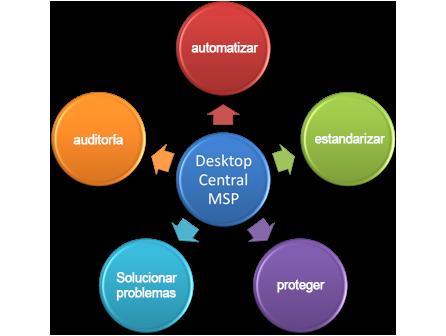 Beneficios de Desktop Management