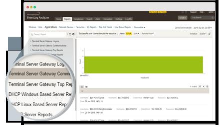 Monitoreo de la infraestructura del servidor