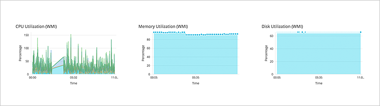 Real-time server performance monitoring