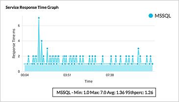 Monitorear rendimiento para servidores - ManageEngine OpManager
