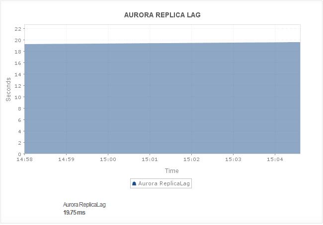 Amazon Aurora DB Replica Lag