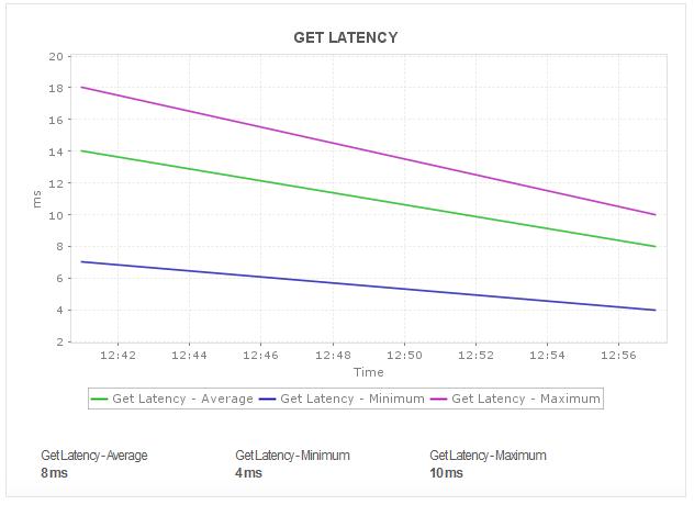 Amazon DynamoDB Get Latency