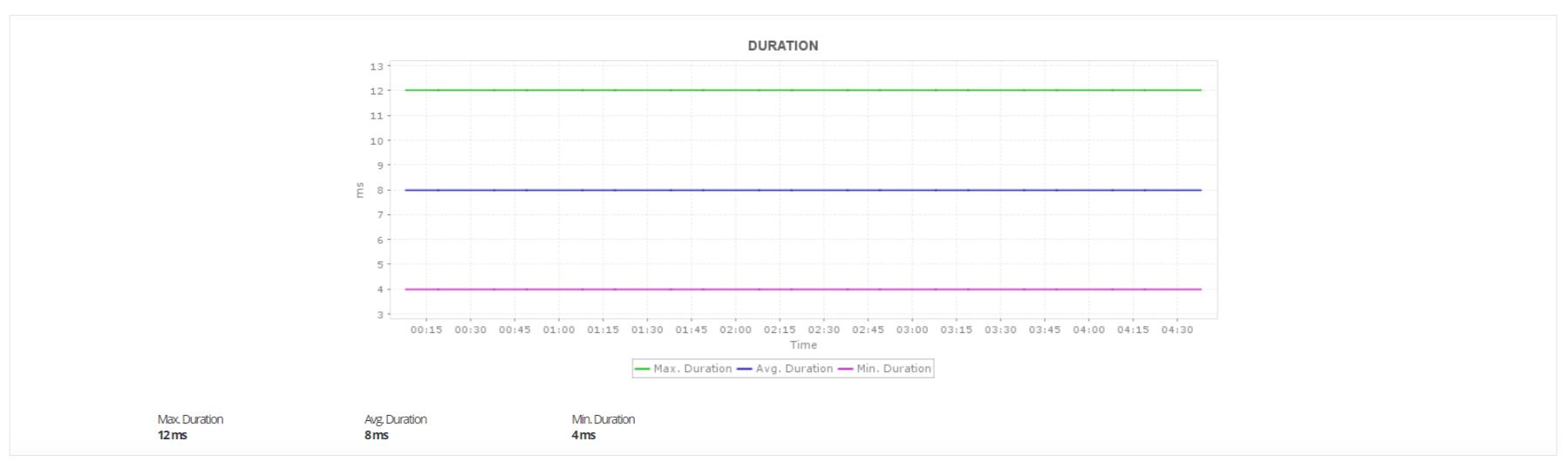 Amazon Lambda function Monitoring Tools - ManageEngine Applications Manager