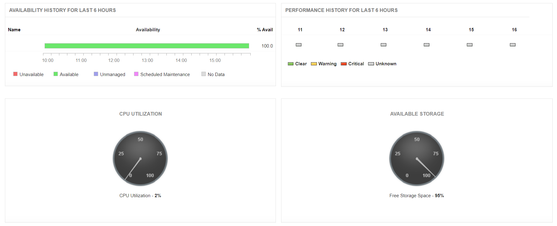 Amazon RDS Monitoring - ManageEngine Applications Manager