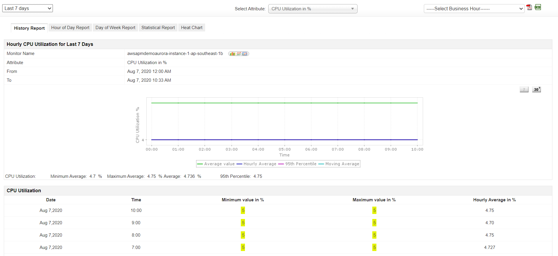 Monitor Amazon RDS Performance - ManageEngine Applications Manager