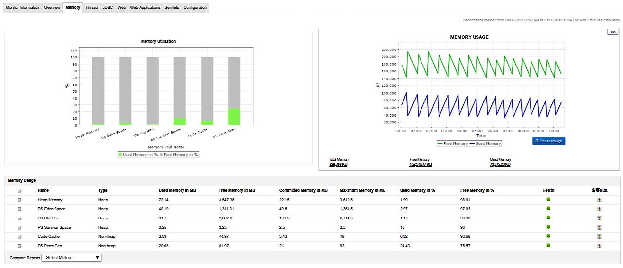 Server Application Monitoring