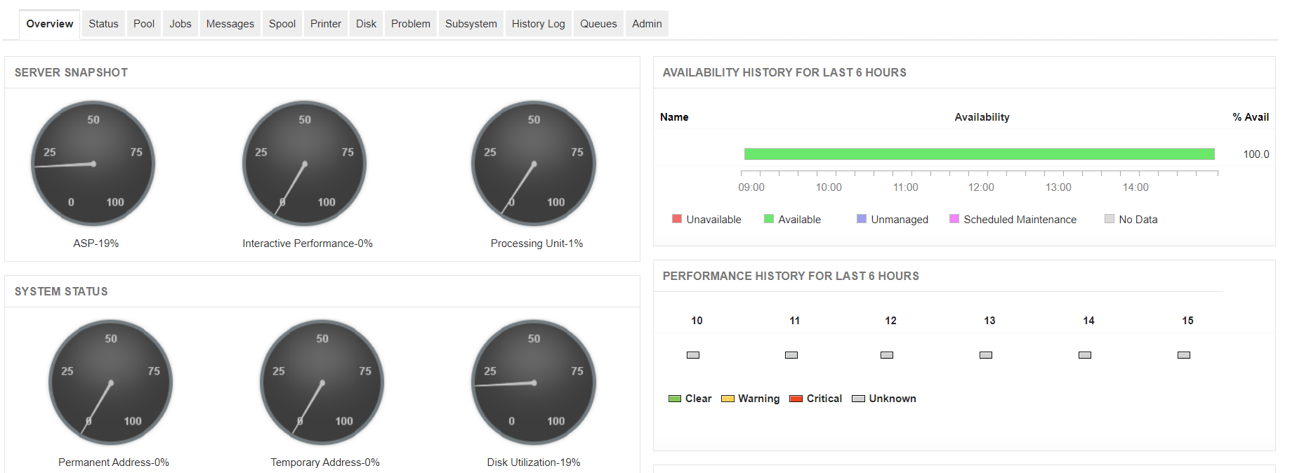 As400 / IBM i Monitoring - ManageEngine Applications Manager