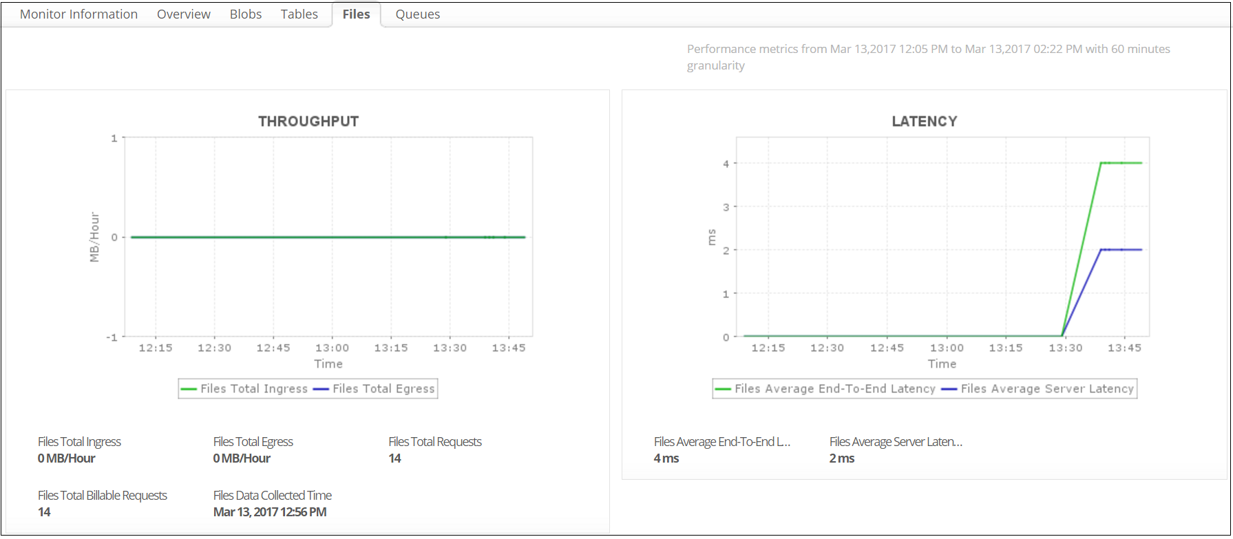 Azure File Storage Monitoring - ManageEngine Application Manager