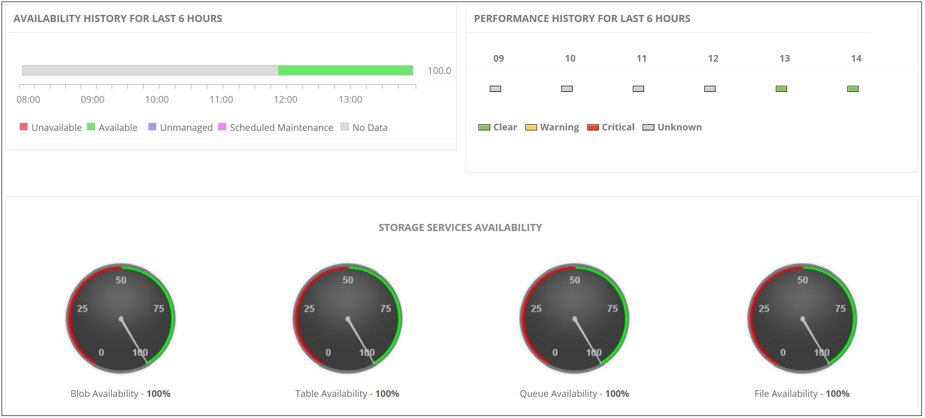 Azure Storage Monitoring Overview - ManageEngine Applications Manager