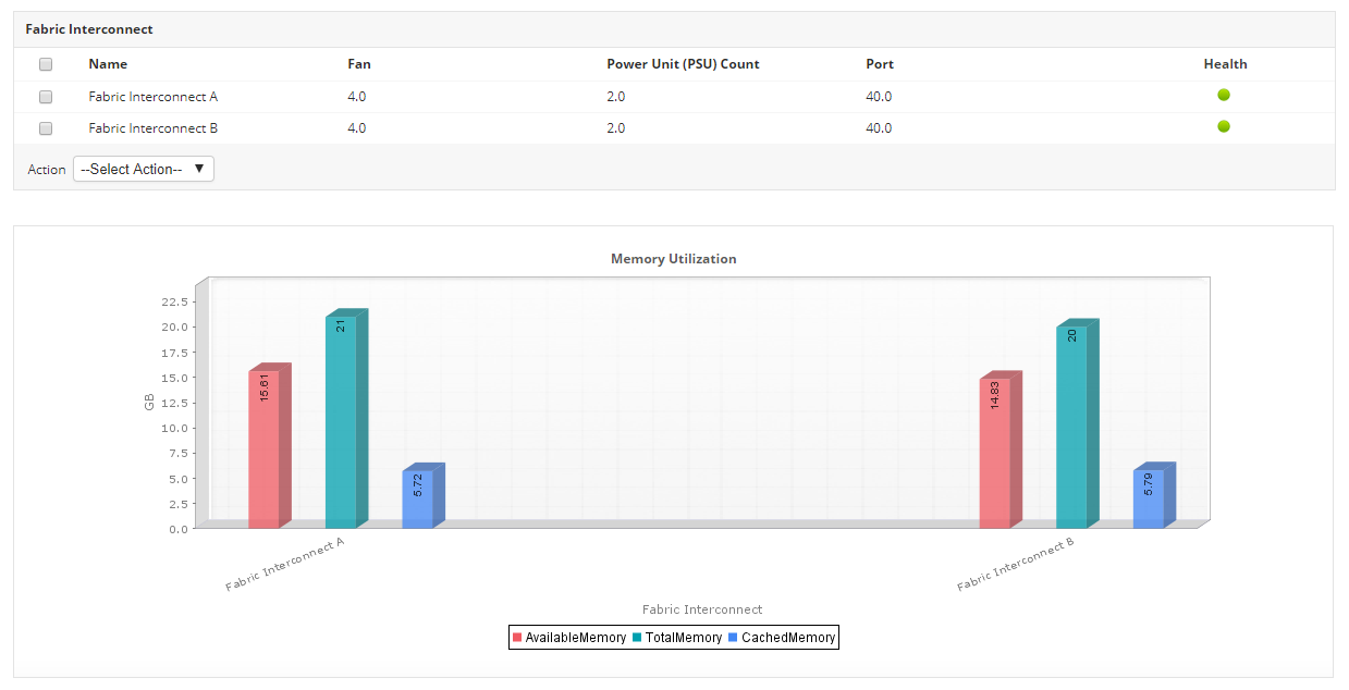 Cisco UCS Performance Monitoring - ManageEngine Applications Manager