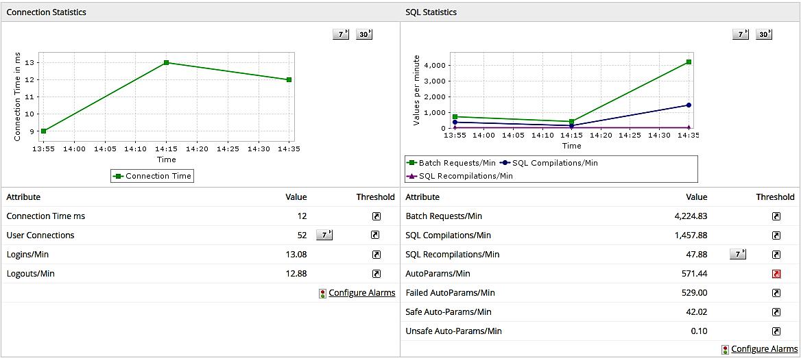 Database Performance Monitoring Tools