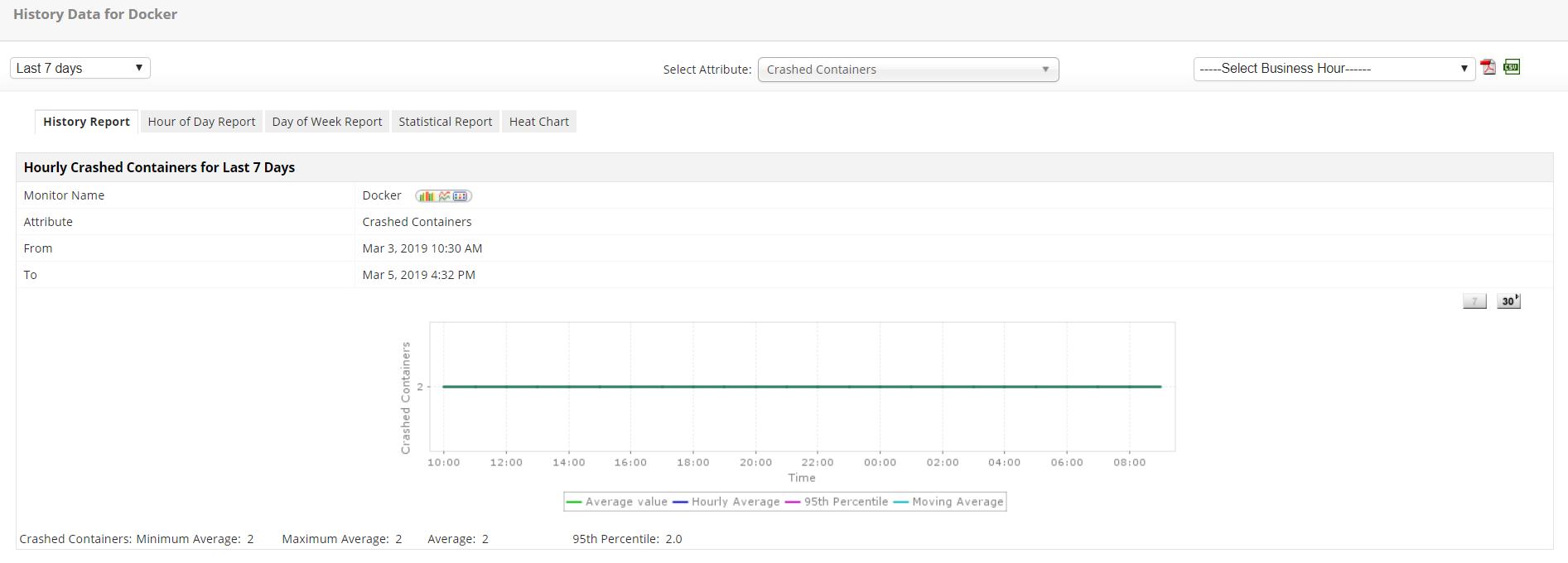 Docker Monitoring Software - ManageEngine Applications