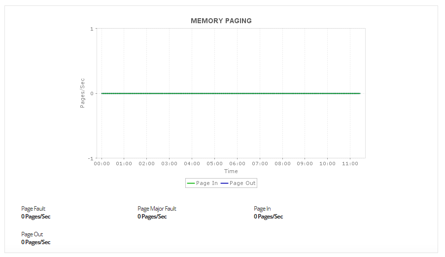 Docker Container Monitoring - ManageEngine Applications Manager