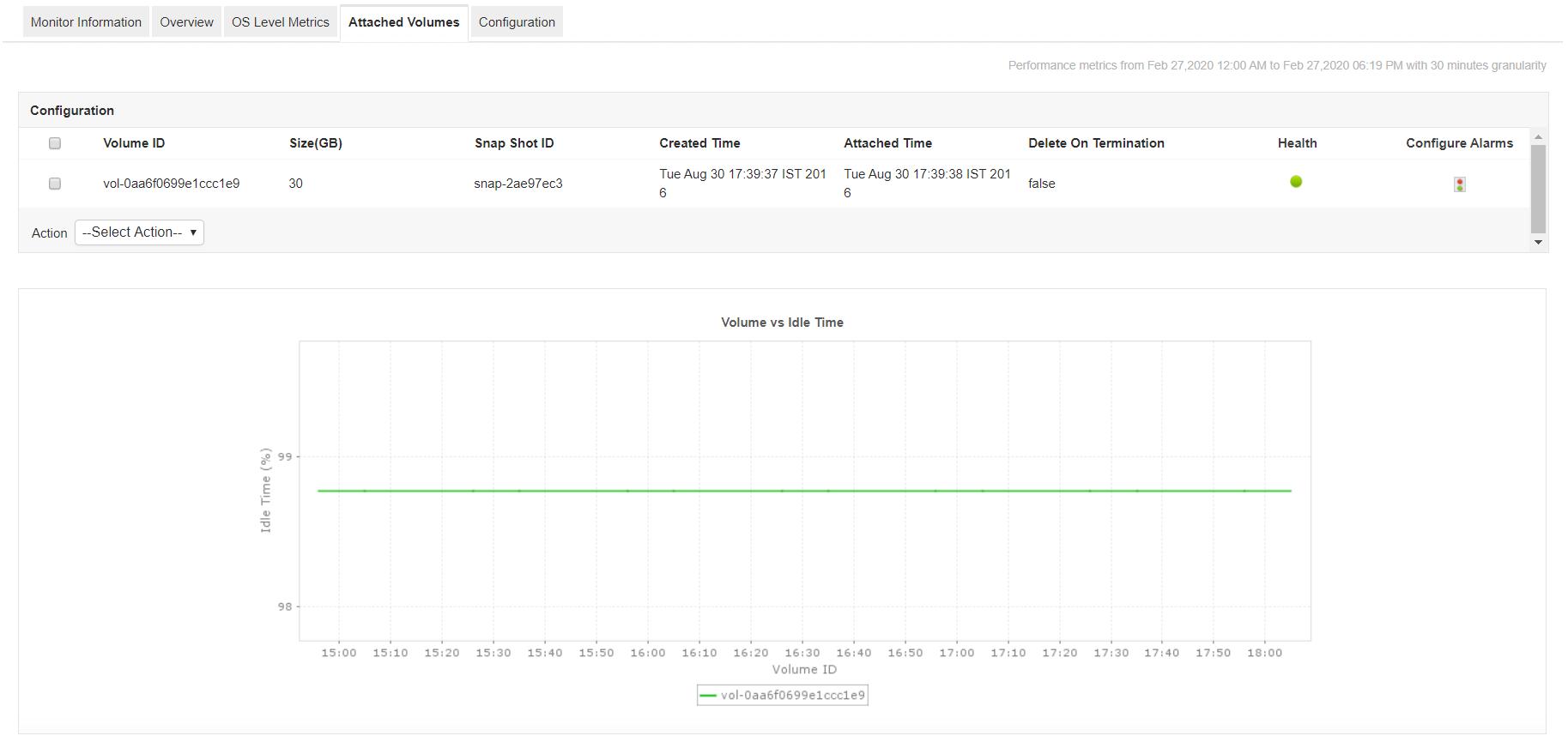 Amazon EBS Volume Monitoring