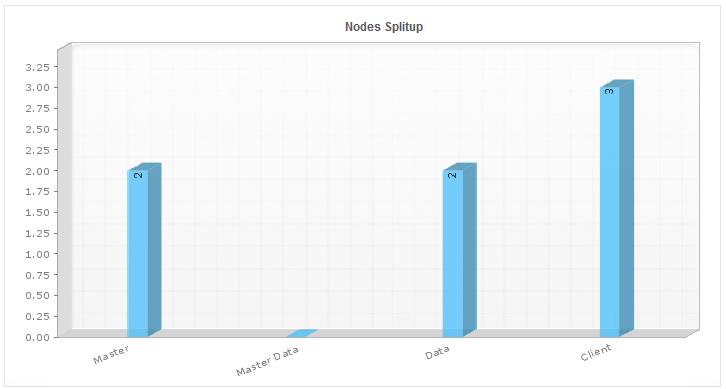 Node and Cluster details - Elasticsearch Cluster Monitoring & Node Management Tool
