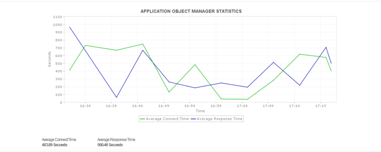 ERP Monitoring - ManageEngine Applications Manager