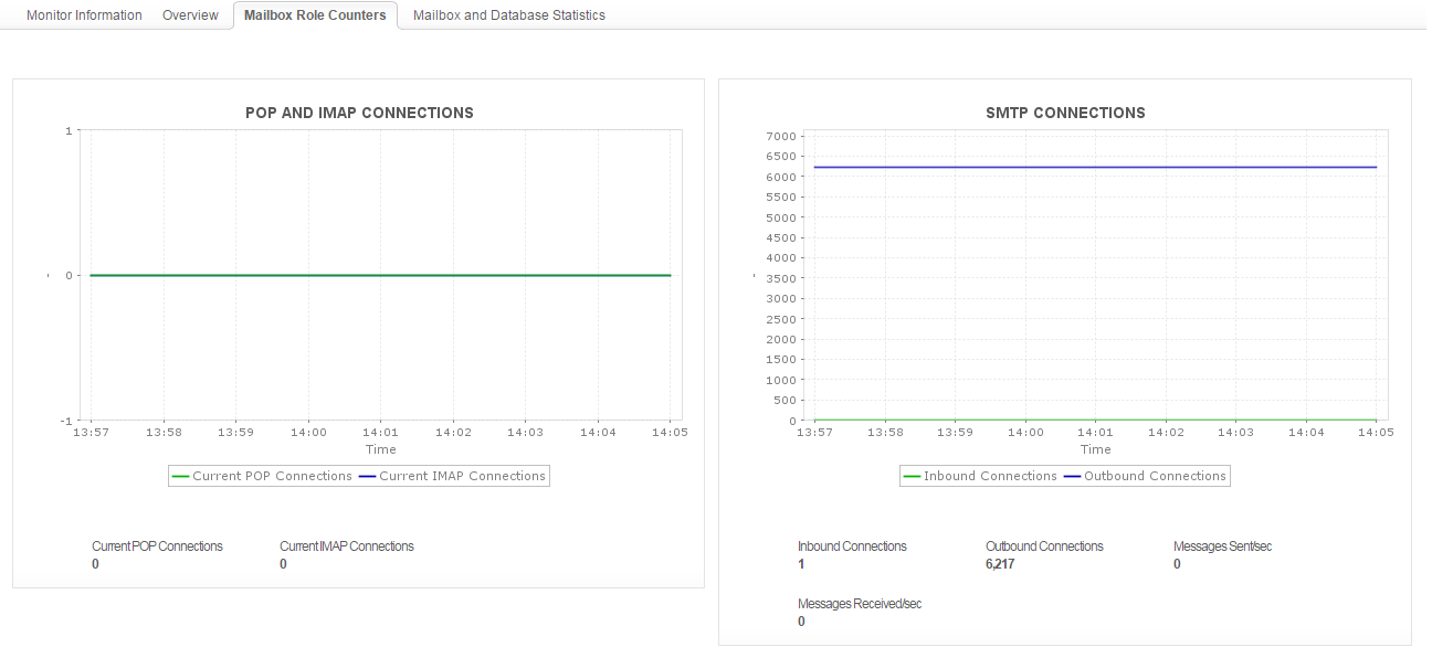 Exchange Server Monitoring Software - ManageEngine Applications Manager
