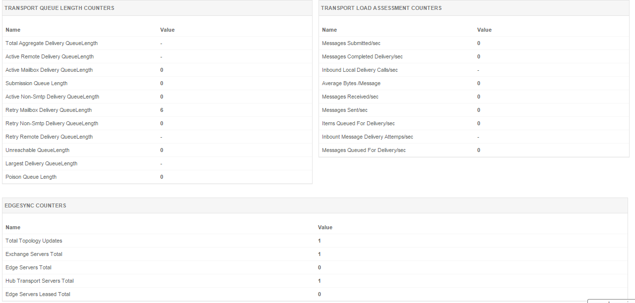 MS Exchange Monitoring Tools - ManageEngine Applications Manager
