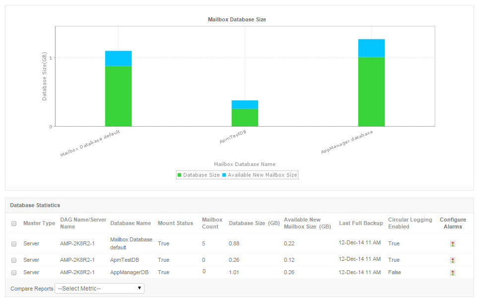 Free Exchange Server Monitoring - ManageEngine Application Manager