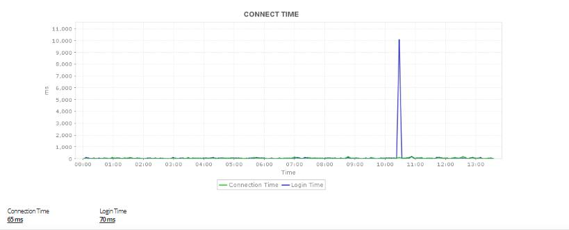 FTP Monitoring, SFTP Monitoring