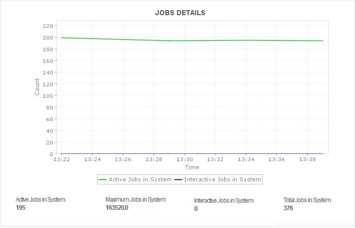 IBM DB2 for I JVM and Job Details