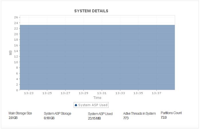 IBM DB2 for I System Details