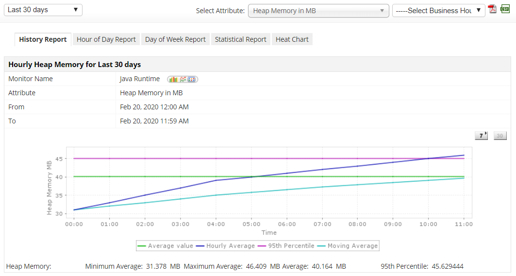 JVM Performance Monitoring Tool - ManageEngine Applications Manager