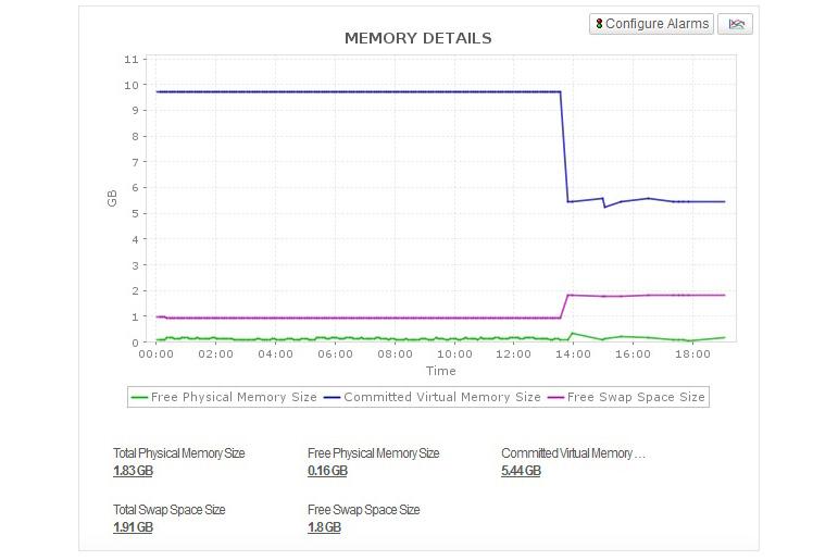 Kafka Monitoring - ManageEngine Applications Manager