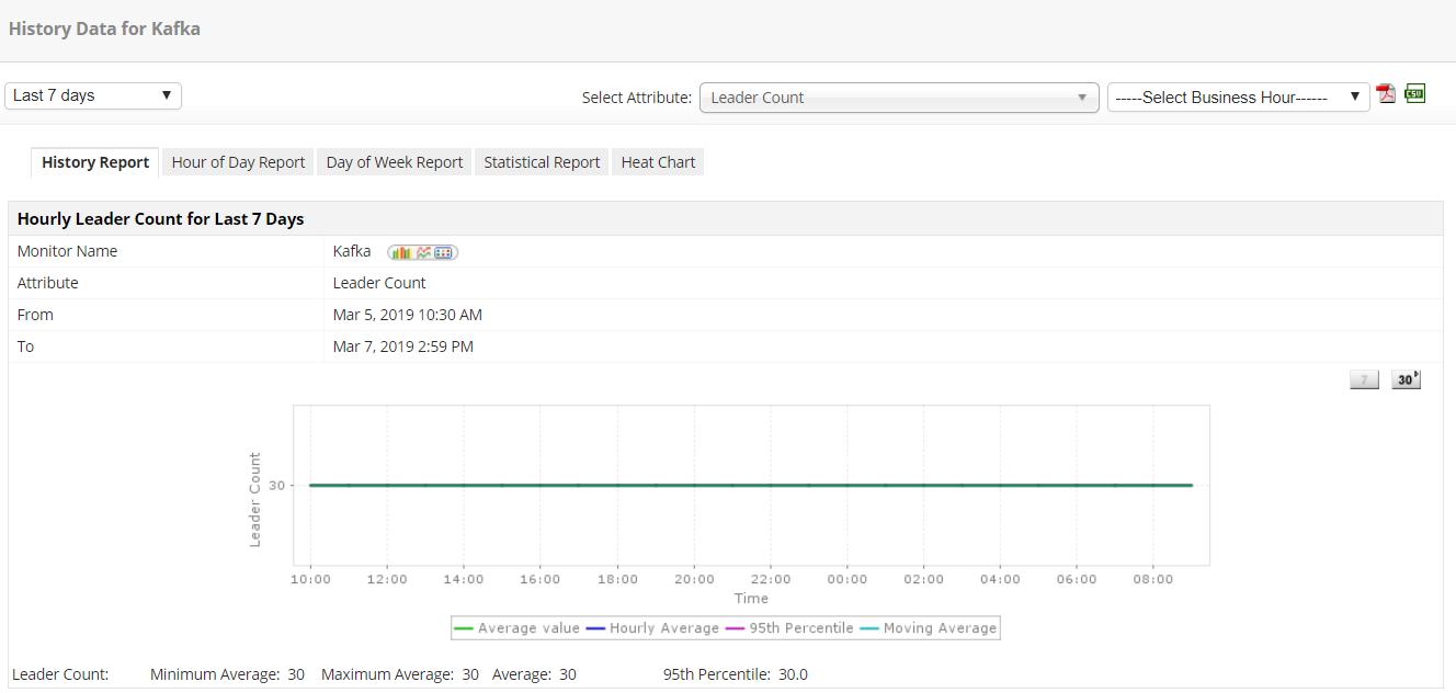 Kafka Monitoring Software - ManageEngine Applications Manager