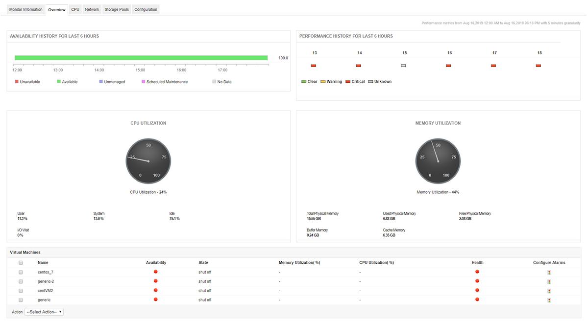 KVM Monitoring