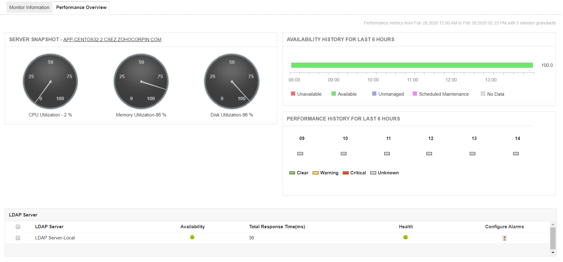 LDAP Monitoring