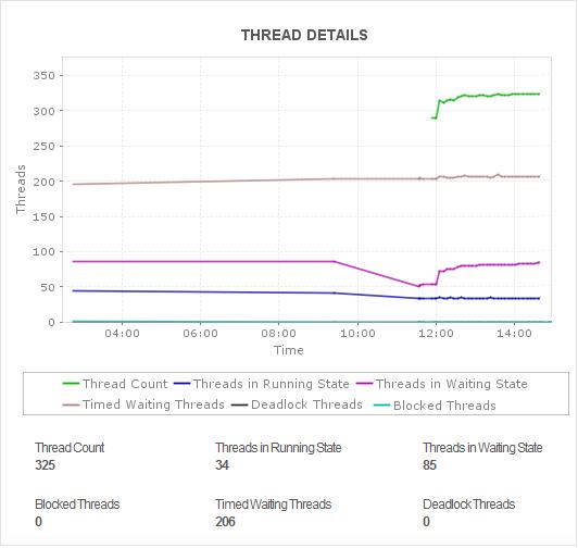 ManageEngine ADManager Plus Thread Details