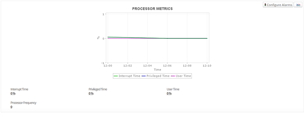 Azure VM Performance Monitoring - ManageEngine Applications Manager