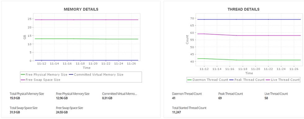 ActiveMQ Memory Utilization Details
