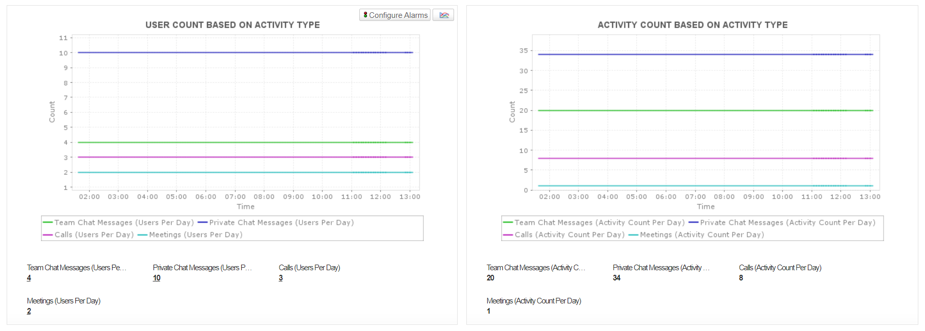 MS Teams Performance Monitor - ManageEngine Applications Manager