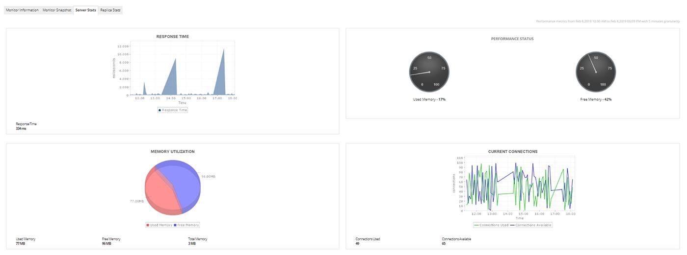MongoDB Monitoring - ManageEngine Applications Manager