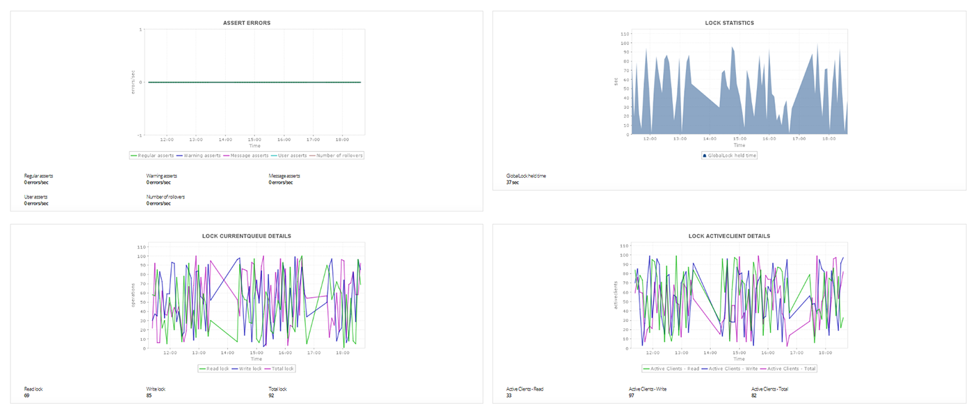Monitor MongoDB - ManageEngine Applications Manager