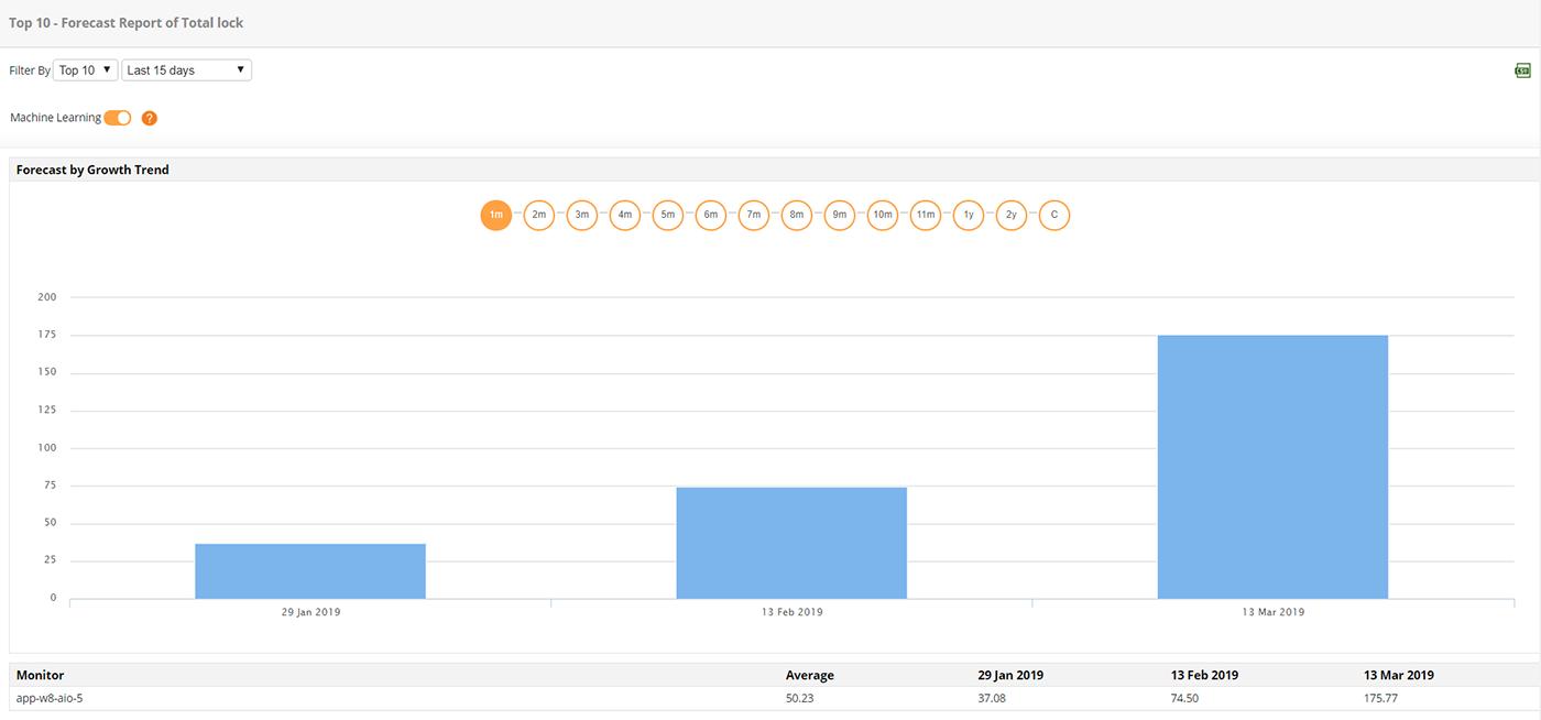 MongoDB Performance Monitoring - ManageEngine Applications Manager