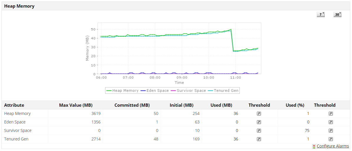 JVM Performance Monitoring - ManageEngine Applications Manager
