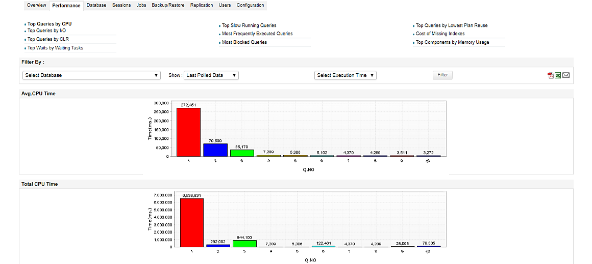 MS SQL Database Monitoring