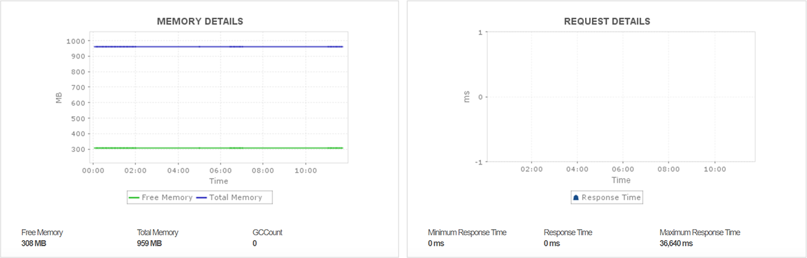 Response times and memory usage