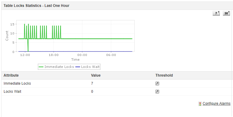 MySQL Performance Monitoring - ManageEngine Applications Manager