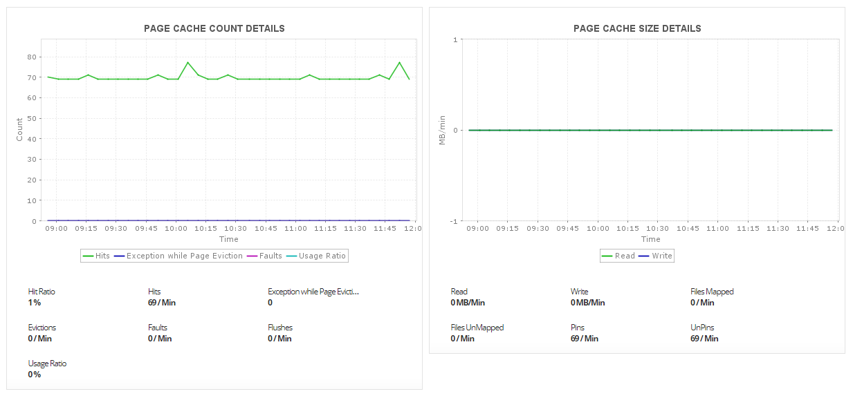 Monitoring Neo4j Cluster - ManageEngine Application Manager