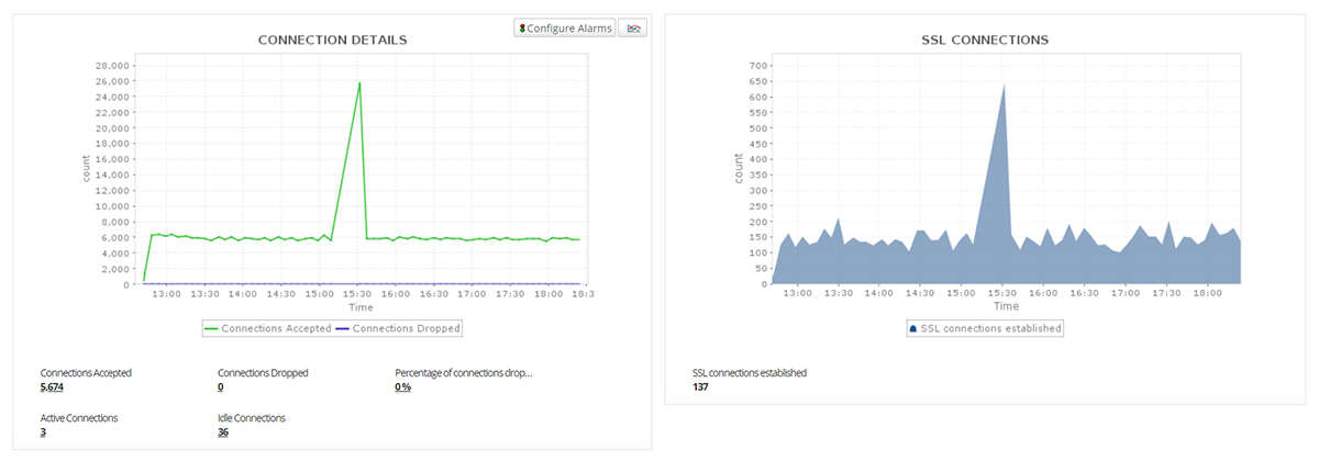 NGINX Plus Monitoring - ManageEngine Applications Manager